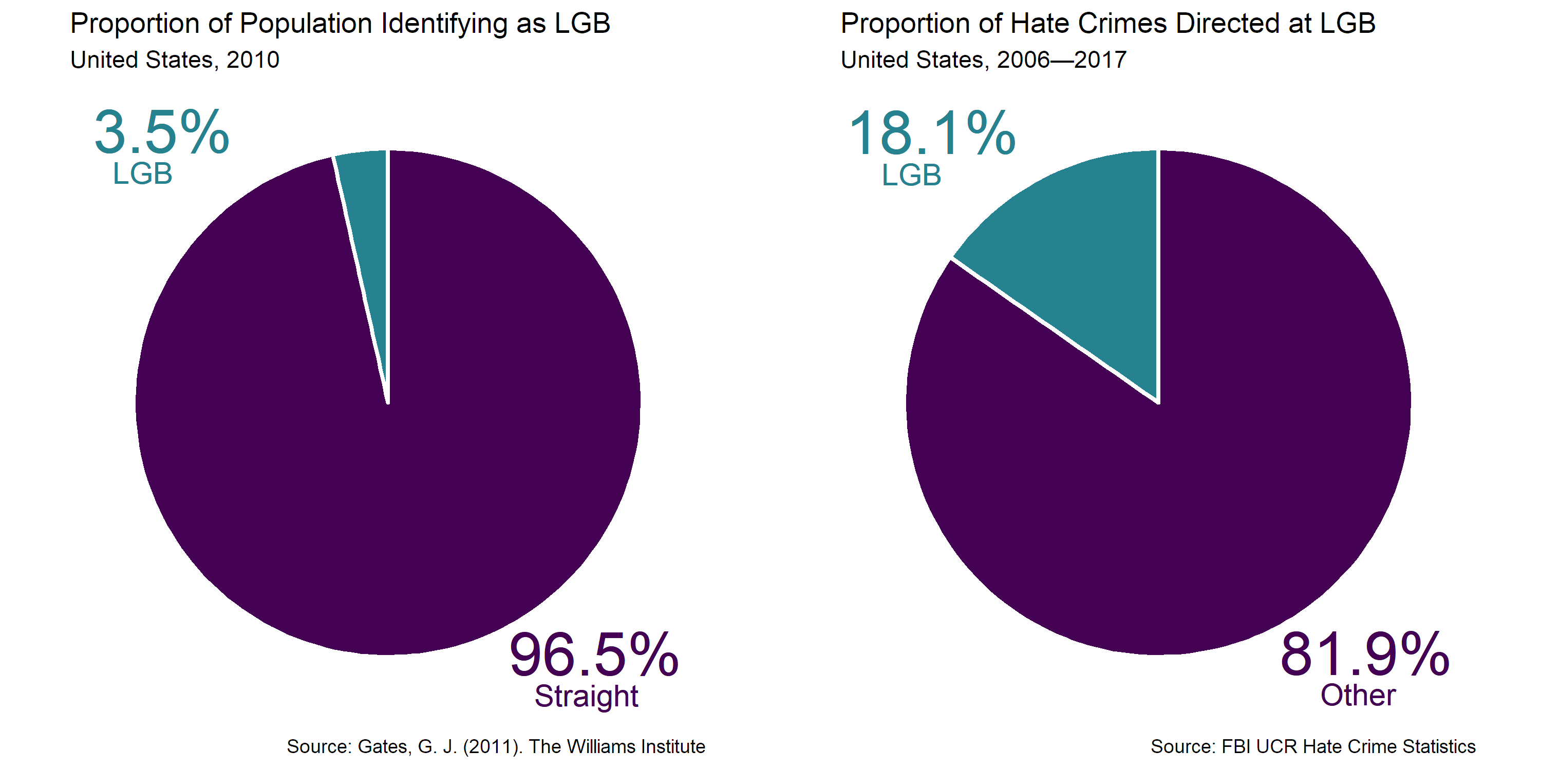 Figure 3. Despite comprising 3.5% of the adult population in the United States, lesbian, gay, and bisexual individuals are the victims of 18.1% of all hate crimes.