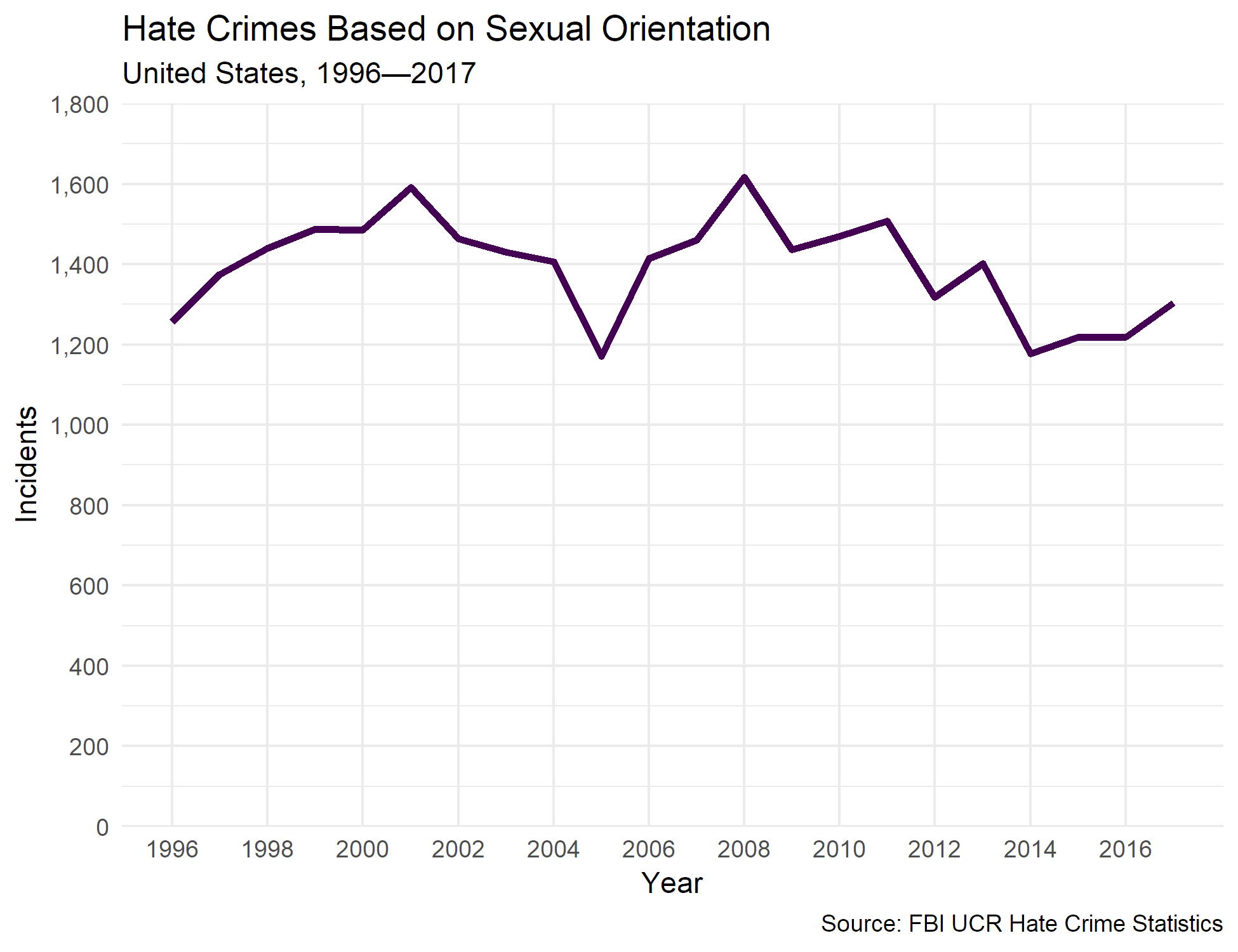Figure 1. The flow of crimes based on sexual orientation from the start of UCR until the present day.